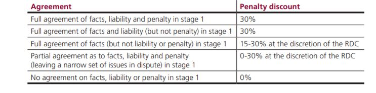 A table from the FCA investigation process handbook detailing penalty discount criteria.